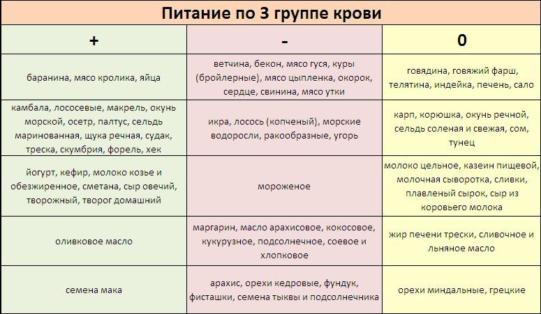 Dieta_pri_3_gruppe_krovi