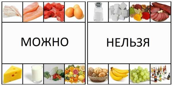 Какие продукты нельзя есть на диете