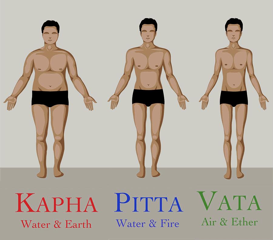 Определите свою дошу (аюрведический тип тела)