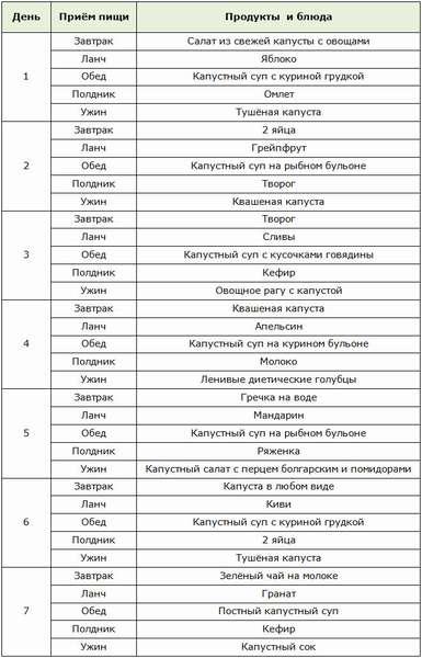 таблица: меню семидневной капустной диеты
