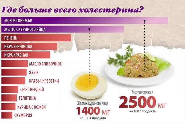 Что нельзя есть при безхолестериновой диете
