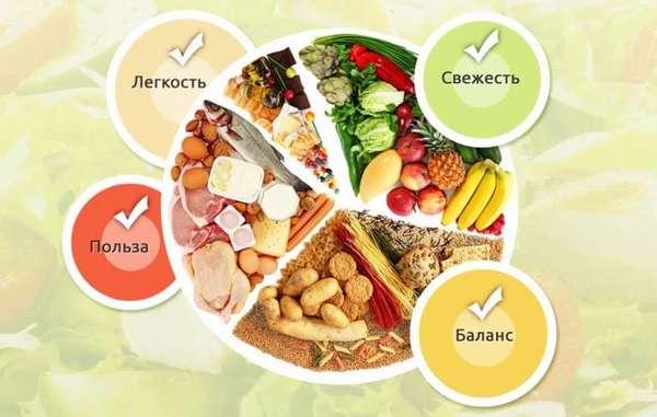 Фото: Сбалансированное питание