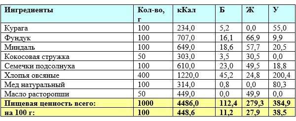 Норма продуктов для рецепта и пищевая ценность батончиков представлена в следующей таблице: